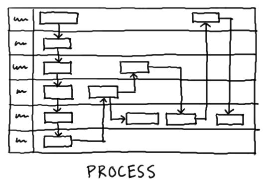 Diagram of a business process
