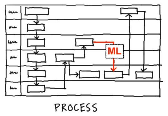 Diagram of a machine learning enhanced business process